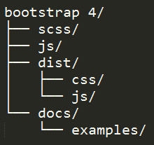 Bootstrap-4-compiled-version